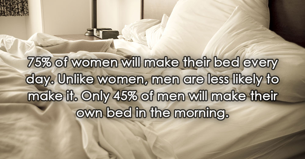 75% of women will make their bed every day. Unlike women, men are less likely to