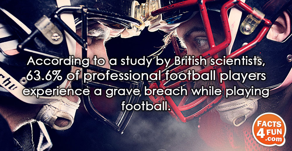 According to a study by British scientists, 63.6% of professional football players experience a grave breach